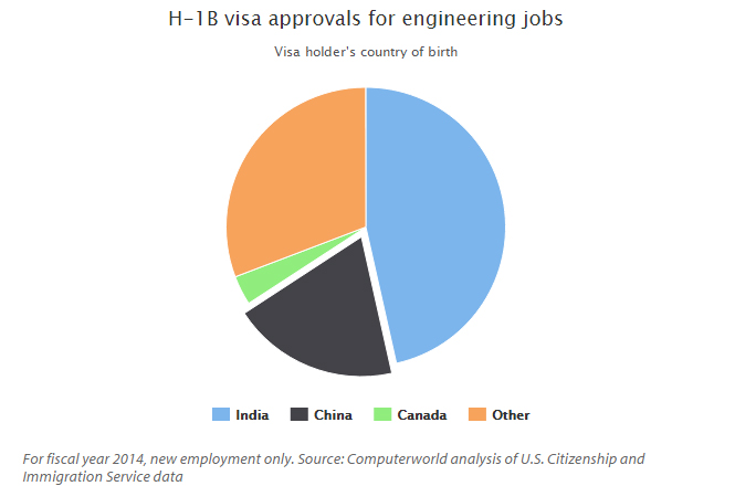 H1b-visa-chart-2