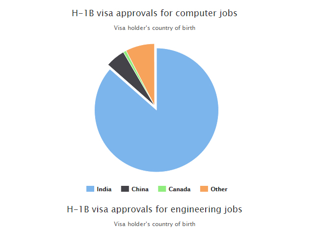H1b-visa-chart