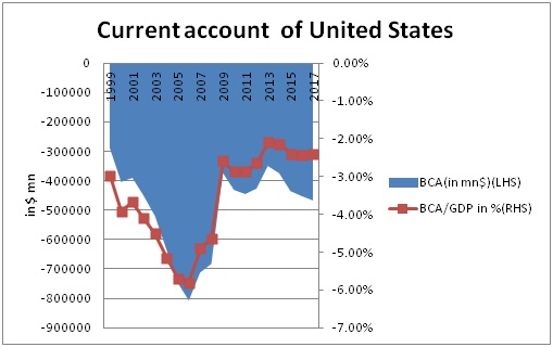 Current account of US