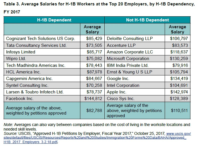 Cognizant took the largest share of H-1B visas in FY 2017; Facebook paid the highest average salary