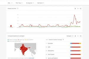 "Google Trends data shows searches in India for ""Kashmiri girl"" surged on Aug. 5, when the India revoked Article 370."